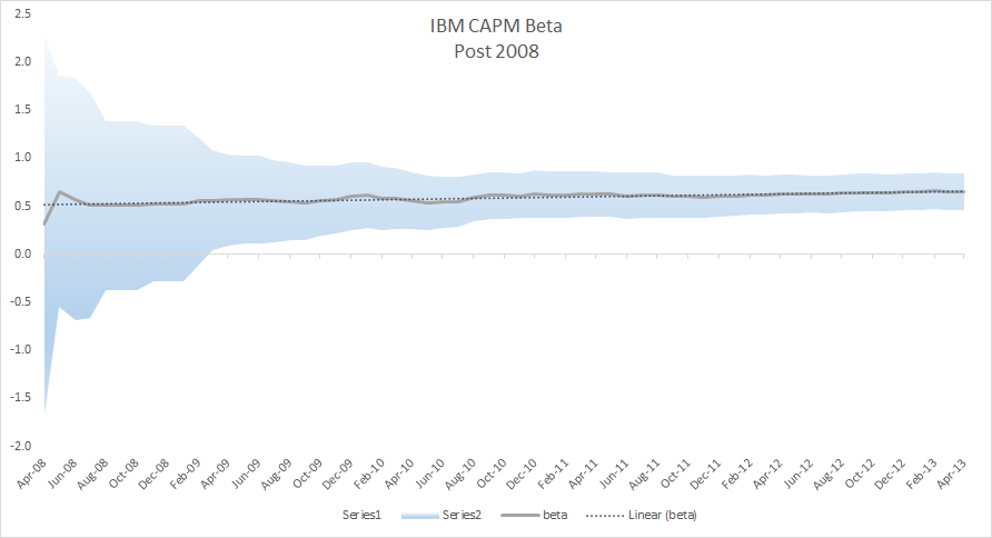 IBM CAPM BETA PLOT after removing influential data points and data points prior to 2008