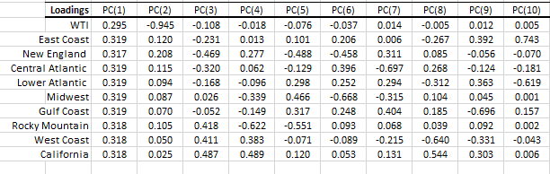 principal component loadings output table for each of the ten (10) variables ( 9 EIA PADD regions diesel spot prices and WTI spot price) in the different principal components