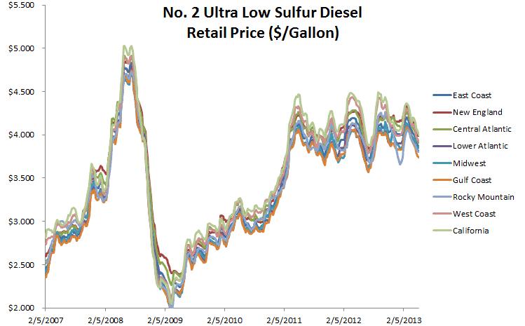 Interpretando los Precios de la Gasolina Diesel